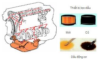 Bảo dưỡng định kỳ xe ôtô Honda