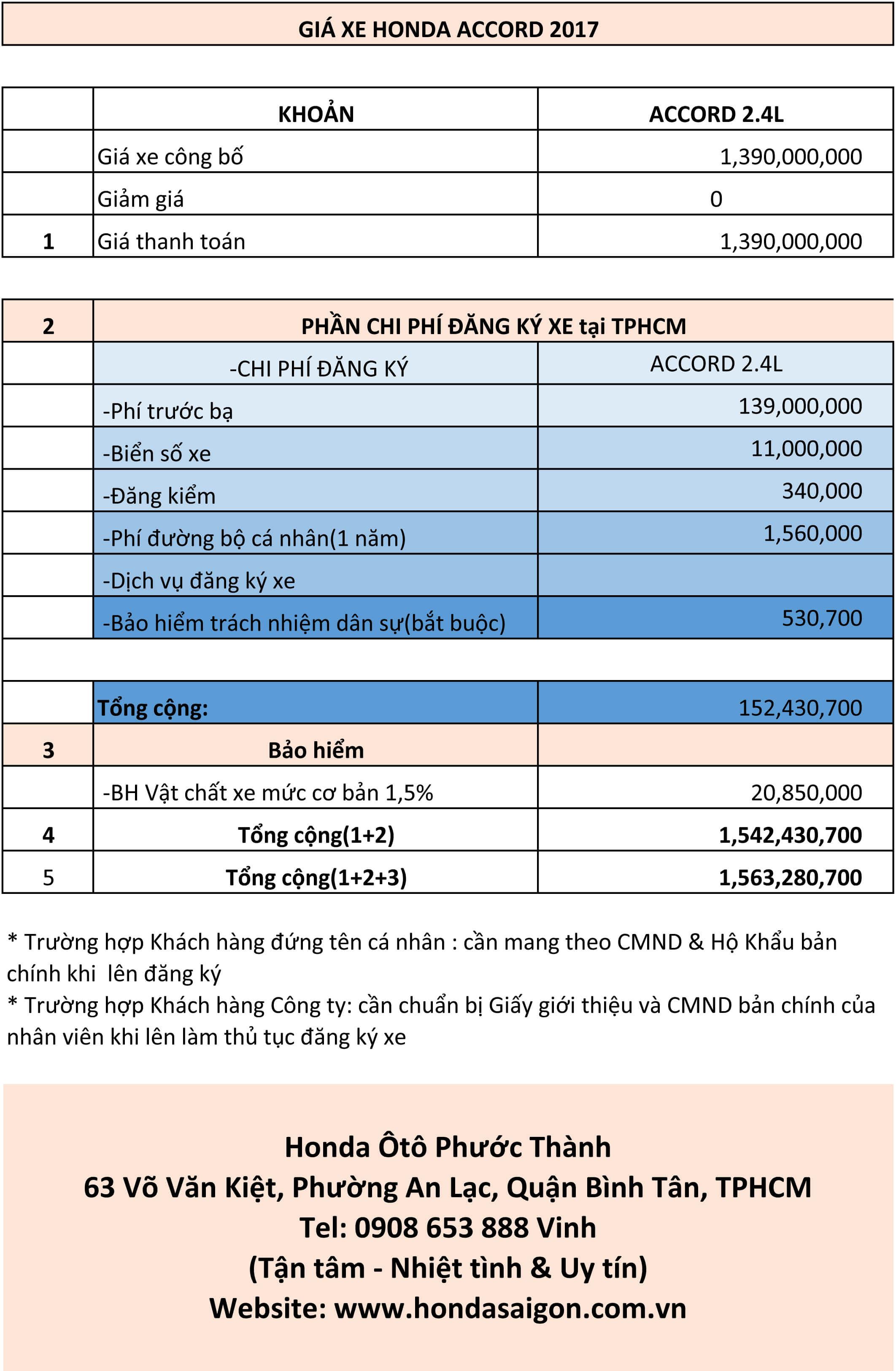 Bảng tạm tính chi phí đăng ký xe Honda Accord 2017 tại Sài Gòn